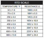 RTD Scale